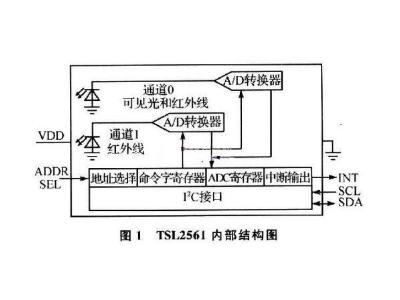 基于TSL2561和JN5139的光强传感器硬件设计
