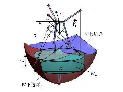 如何确定机器人臂展的深度