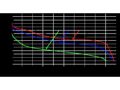 【技术分享】锂电池充放电状态分析及电量计的设计