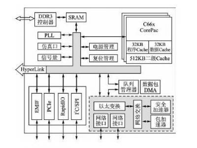 【技术分享】即插即用的千兆网络接口设计