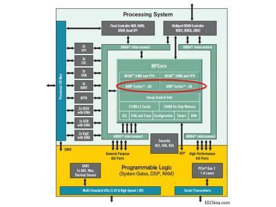 如何在Zynq上搭建虚拟机与Linux系统环境