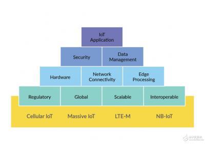 如何选择大规模物联网解决方案组件