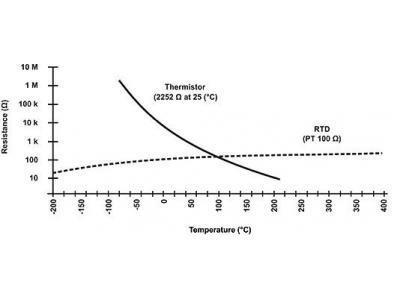 你必须知道的NTC热敏电阻小知识