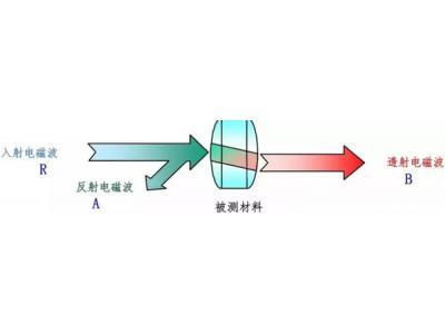 基于矢量网络分析仪的材料特性测量
