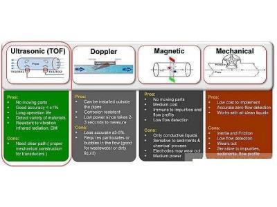 超声波技术在智能流量测量中的应用