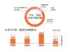"""小米股价""""跌跌不休"""",高端手机与AIoT成突围方向?"""