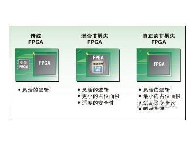莱迪思非易失可重复编程FPGA的应用