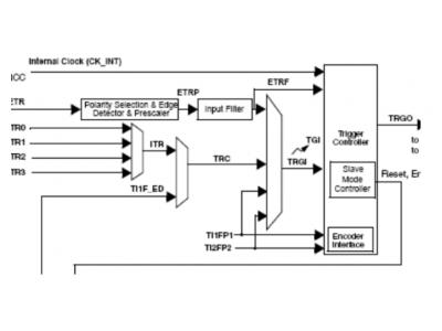 如何通过STM32定时器进行定时时间配置