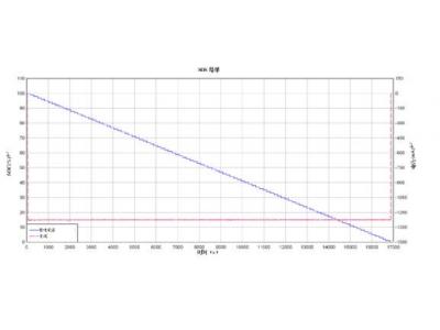 通过提高锂离子电池能效解决电动自行车续航问题