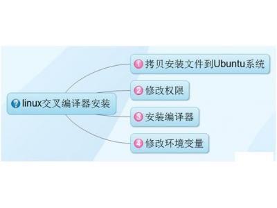 如何在Ubuntu下安装赛灵思linux交叉编译器