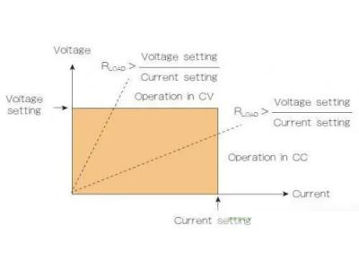 直流电源如何实现恒压/恒流电源使用