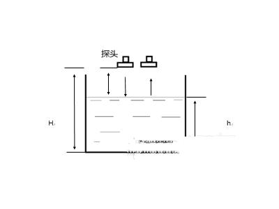基于STM32的超声波液位测量系统