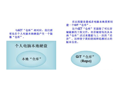 玩转Zynq连载10——使用GIT进行工程备份和版本管理2