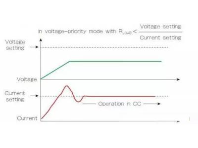 电源控制中如何选择实现电压优先或电流优先?