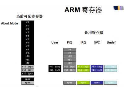 ARM寄存器分析以及异常处理方法