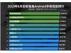 6 月份安卓机性能排行榜出炉:红魔 3 第一,前十没有华为?