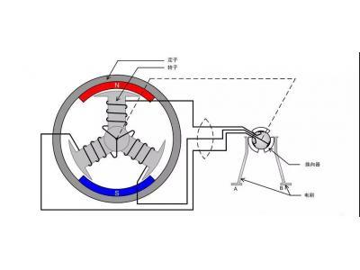 无刷支流电机原理及驱动方法