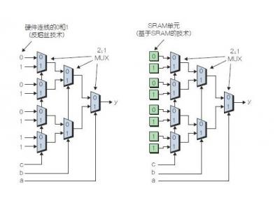 你必须知道的FPGA硬件属性