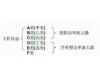 功率放大器的分类与原理