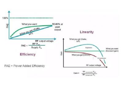 如何设计射频功率放大器模块
