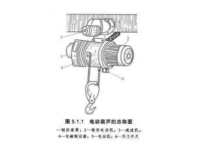 电动葫芦的分类和控制方式