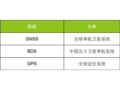 如何快速在AWorks OS操作系统中开发并稳定应用GPS模块