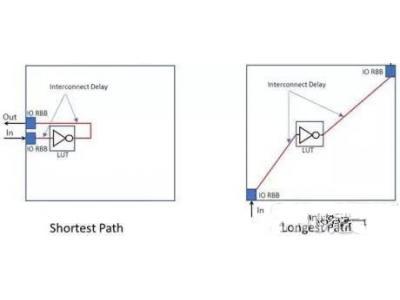 如何选择eFPGA?