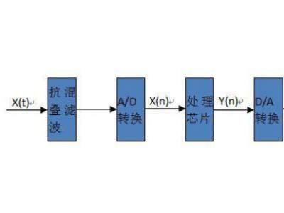 简析DSP的工作原理