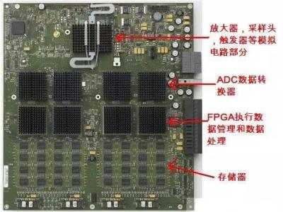 FPGA实现数字信号处理技术,成示波器数字信号处理发展方向