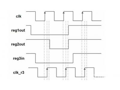 FPGA建立时间和保持时间你必须知道的