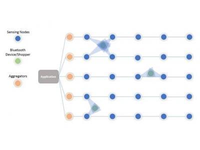 传感器网络趋势和示例