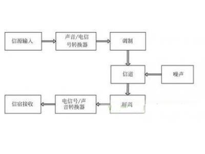 通信系统内部产生EMI的原因和处理方法