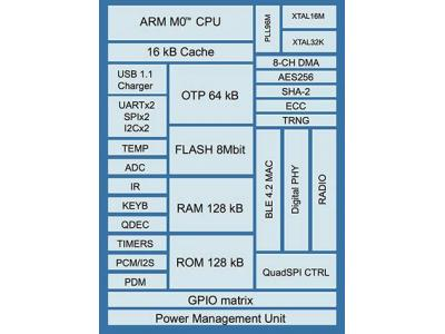 基于 ARM Cortex-M0的BLE SoC解析