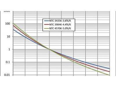 NTC热敏电阻原理和应用