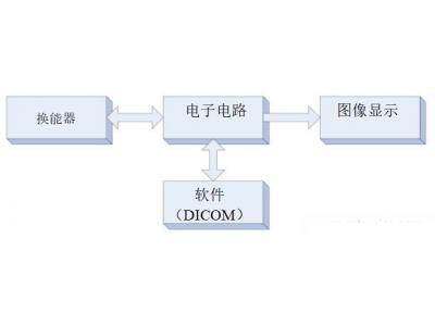 超声系统的架构原理及医学超声芯片的模拟参数