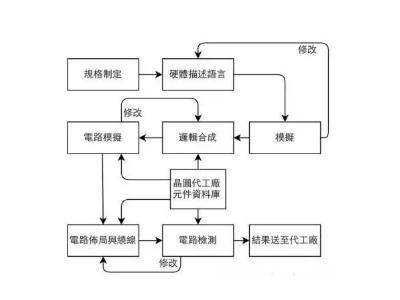 IC设计、制造到封装全流程介绍。