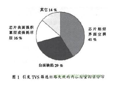 引发 TVS 短路失效的使用因素和失效机理