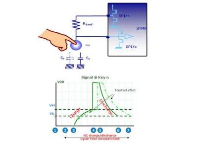 基于STM8系列8位通用MCU的电容式触摸感应方案