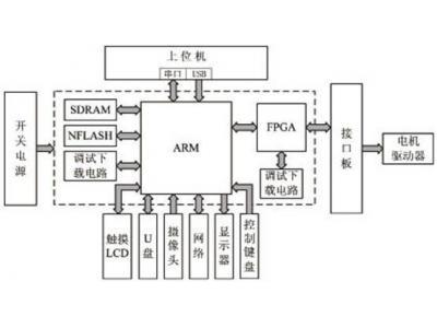 基于Windows CE.net操作系统的数控雕刻机控制系统设计