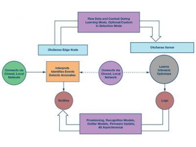 基于状态的系统监测系统设计