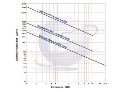 射频测试和测量应遵循什么原则?