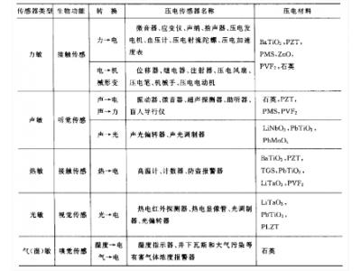 陶瓷传感器的工作原理:压电性和热释电性