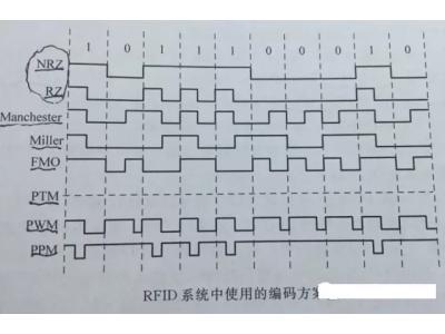 RFID中常见编码