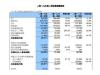 中芯国际 Q2 报告:毛利较上季度增加 23.8%