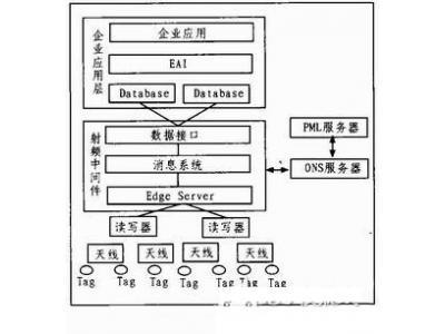 RFID领域软件构件化开发技术之详解