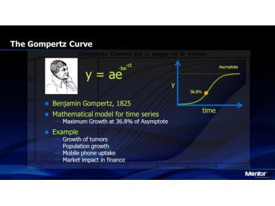 岡珀茨曲線憑什么比摩爾定律更厲害?