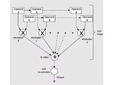 如何寻找并使用一个适用于FPGA的机器学习平台?