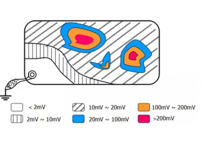 五种抑制电路中的共模辐射与电磁干扰的方案