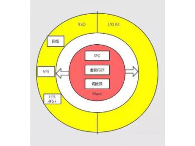 """一文读懂华为""""鸿蒙""""系统的微内核"""