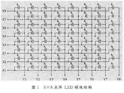 可扩展任意多个16×16点阵LED模块,基于AT89C51单片机的LED控制电路